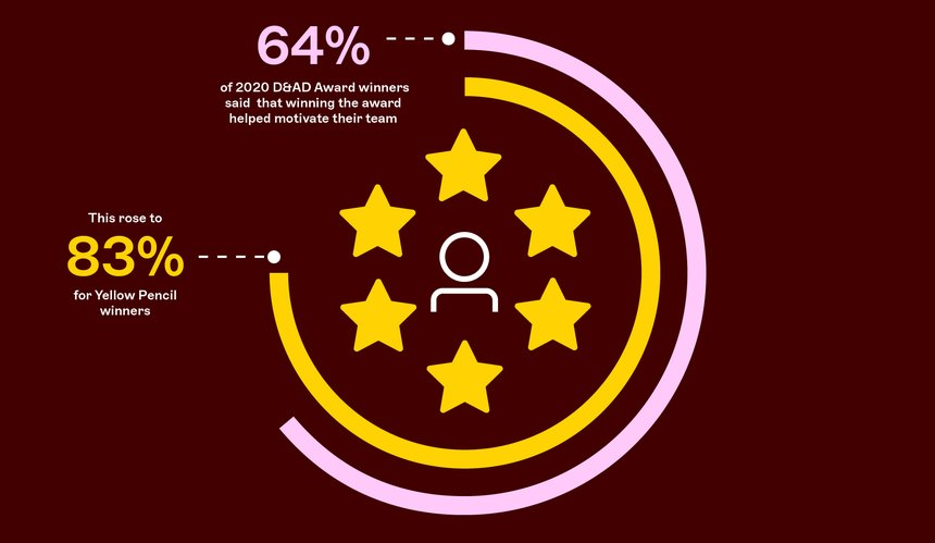 64% said that winning a D&AD Award helped to motivate their team
