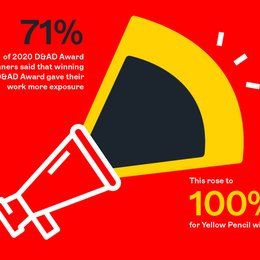 What Happens When You Win a D&AD Pencil?