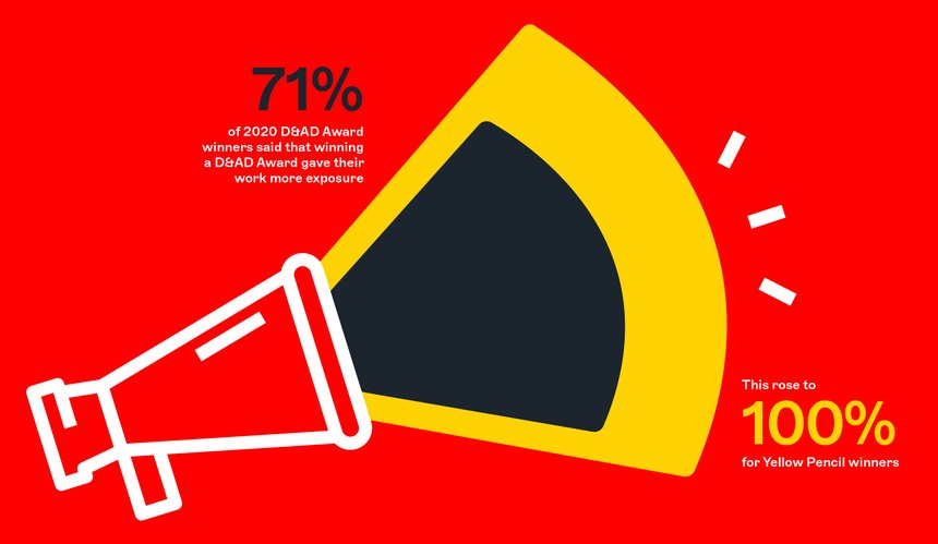 71% said that winning a D&AD award elevated their profile with exposure
